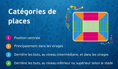 Euro 2016 : les catégories de places