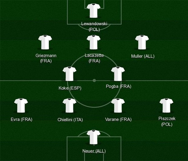 Equipe type de l'Euro selon Football Manager 2016