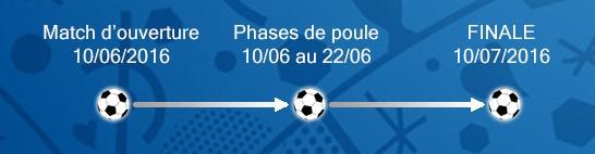 Euro 2016 : le calendrier